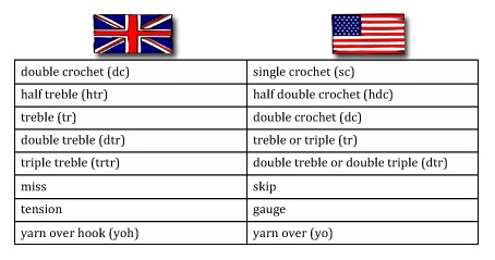 Sunny Stitching: UK and USA Crochet Terms