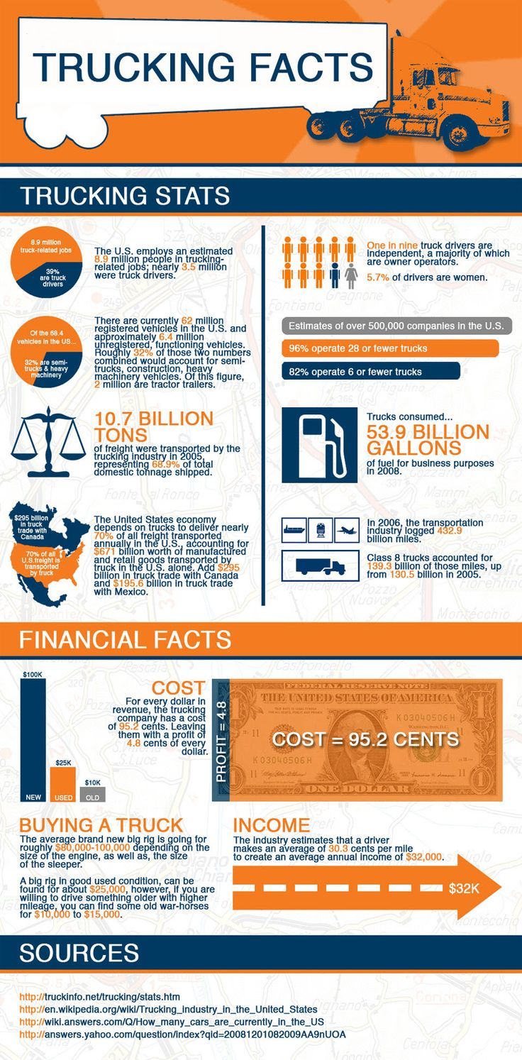 Trucking infographic with valuable information for prospective truckers considering truck driving school