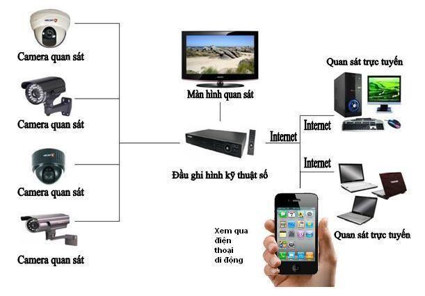 Hệ thống camera quan sát http://hethonggiamsat.vn/tin-tuc/dich-vu-lap-dat-camera-quan-sat-gia-re-tai-ha-noi.html/