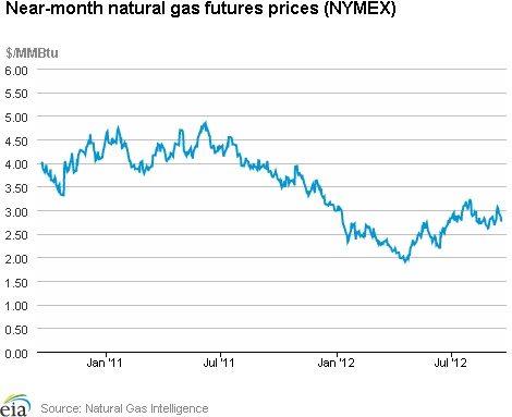 Natural Gas Weekly Update. Overview: (For the Week Ending Wednesday, September 19, 2012) Natural gas prices declined at most trading locations this week, erasing gains from last week. The spot price at the Henry Hub fell from $2.96 per million British thermal units (MMBtu) last Wednesday, September 12, to $2.70 per MMBtu yesterday, September 19.