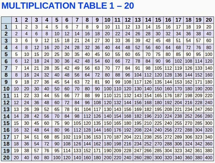 Multiplication table multiplication table 1 20 for 1 to 10 table