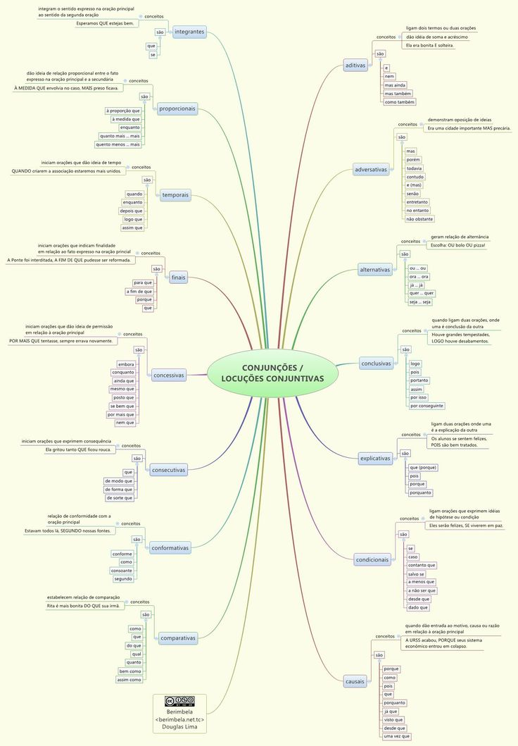 CONJUNÇÕES / LOCUÇÕES CONJUNTIVAS - berimbela - XMind: The Most Professional Mind Map Software