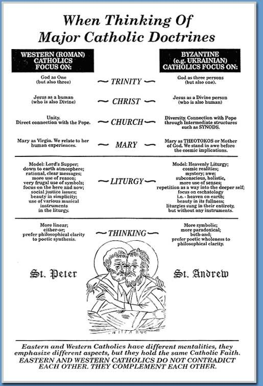 another page with differences between the Roman Catholics and Byzantine Catholics.