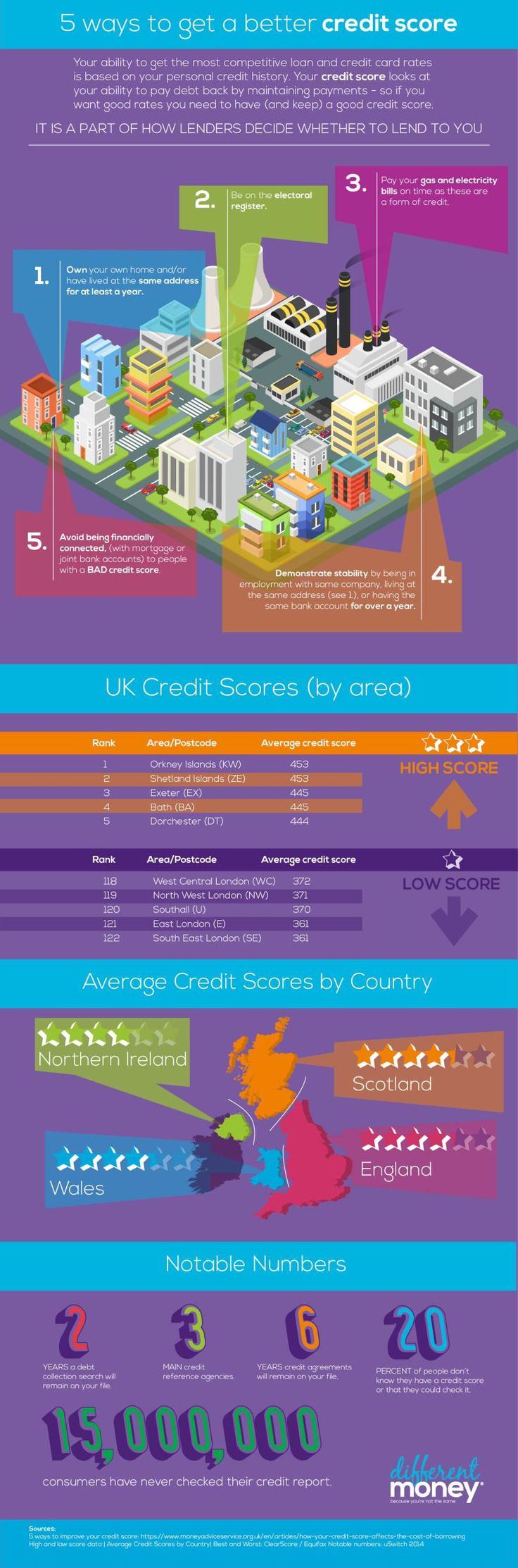 How to get a better credit score and gtreat money management tips and ideas. Money wisdom and money tools can really positively impact your finances