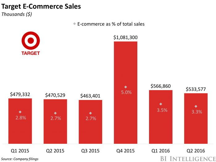 Best Retailer  Target Images On   Target Target