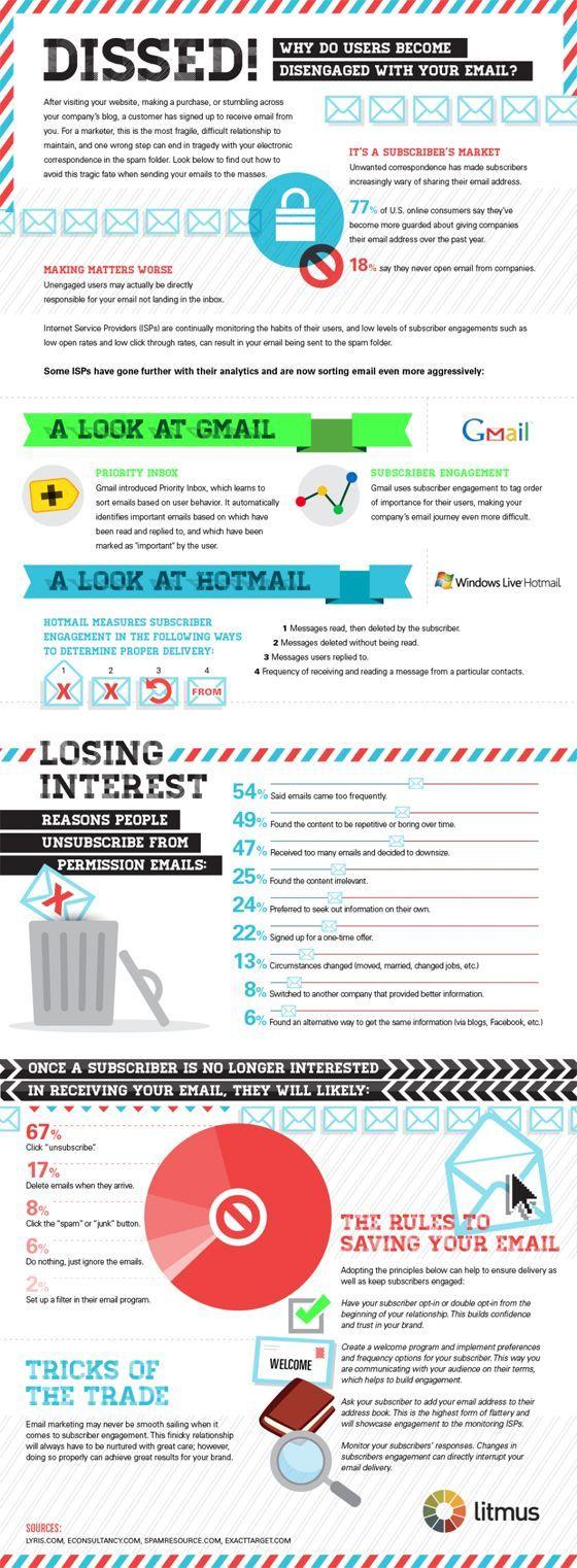A Closer Look at Email Engagement [Infographic] -  find out why users become disengaged with your email? Confira dicas, táticas e ferramentas para E-mail Marketing no Blog Estratégia Digital aqui em http://www.estrategiadigital.pt/category/e-mail-marketing/