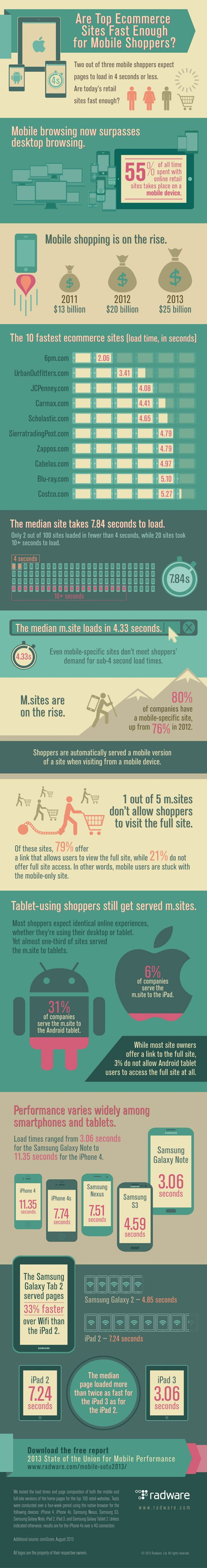 It's Not Them, It's Your Mobile Site [Infographic] #mobile #website #ecommerce