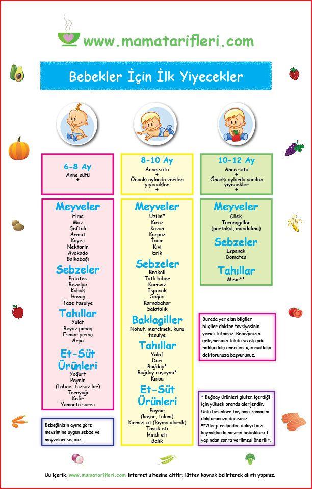 Bebeğimin ilk yılında hangi yiyecekleri, ne zaman vereceğim? | Mama Tarifleri…