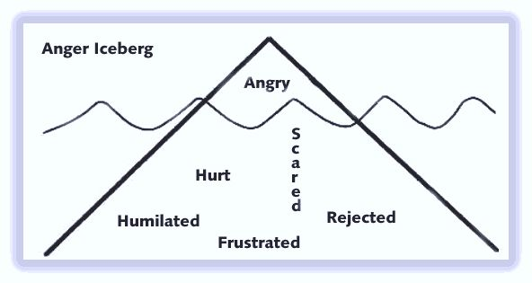 Anger is often called a secondary emotion because we tend to resort to anger in order to protect ourselves from or cover up other vulnerable feelings.