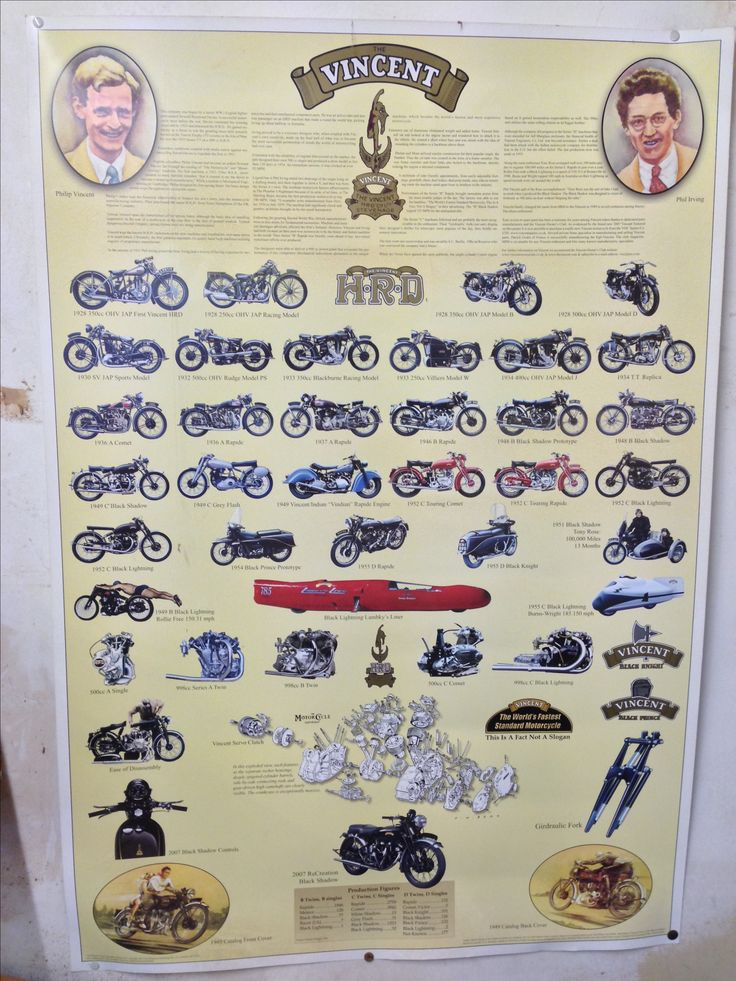 The history of hrd and Vincent. collection of the bikes produced. Poster on wall of workshop, can only day dream for now!
