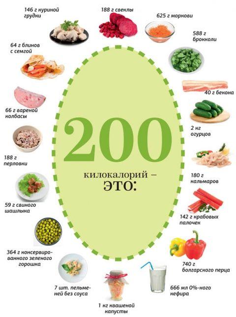 Что значит 200 килокалорий?