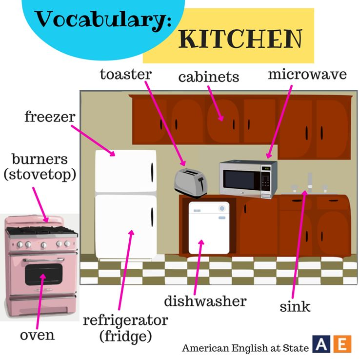 Parts of the house vocabulary: Kitchen by #americanenglishatstate