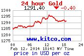 Todays Gold Rate. http://CollectingFreeSilver.com