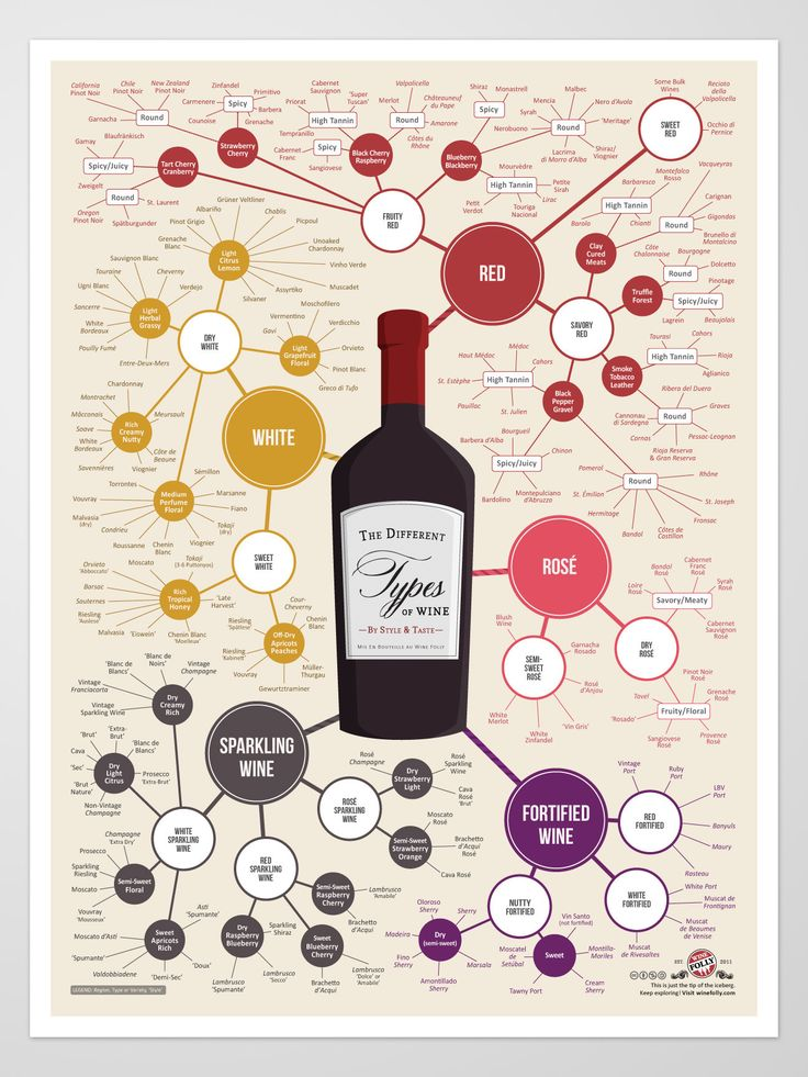 Different Types of Wine Poster. Nice way to find wines in the same grouping as your favorite.
