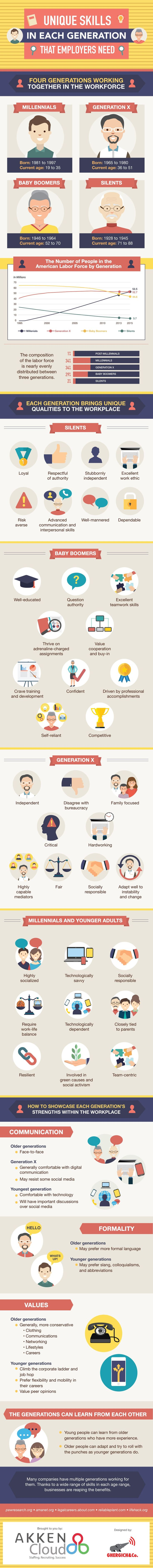 Infographic: Unique Skills in Each Generation That Employers Need #Infographic #Business #Workplace
