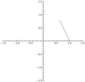 ipiphi:  Various values of \\(1^\\pi\\) in the complex plane. It is...