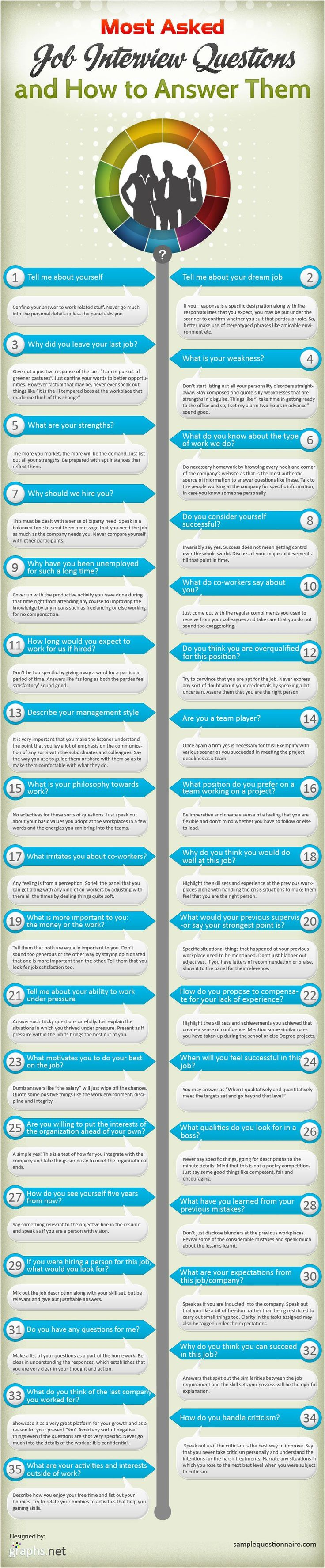 Most Frequently Asked Interview Questions and How to Answer Them