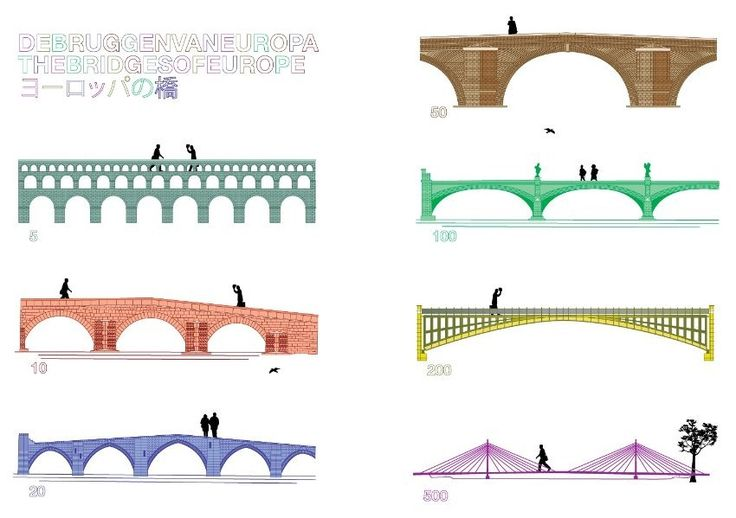 """Fictional Bridges on Euro Banknotes Become Real   """"the bridges were meant to illustrate the tight collaboration and communication... amongst the European countries in particular... impossible to feature architectural landmarks from each of the 12 European Union member nations when there were only seven bank notes... the European Monetary Institute decided to feature imaginary bridges instead."""""""