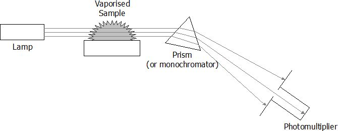 Describe the use of atomic absorption spectroscopy (AAS