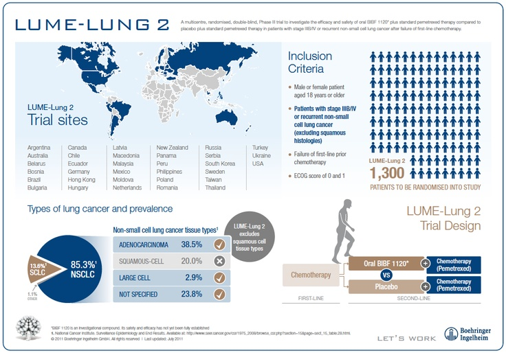 Lume lung2 Clinical Trial Infographic (Boehringer Ingelheim)