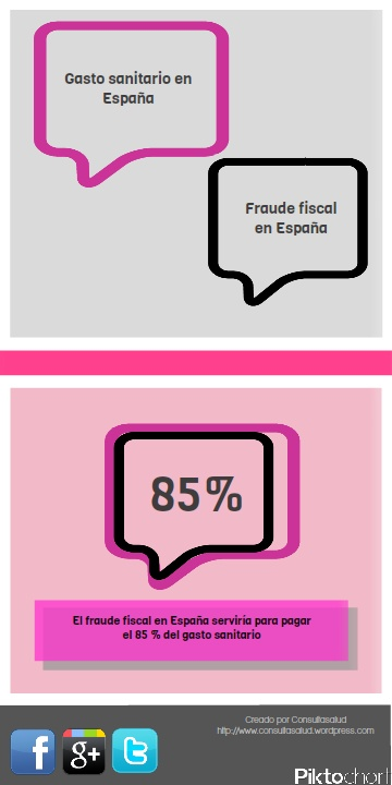 Fraude fiscal y gasto sanitario