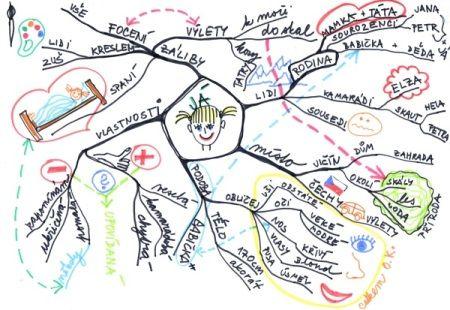 Článek - Myšlenkové mapy - Jdeme do školy