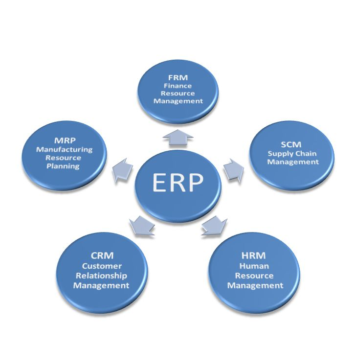 erp software for inventory management and any Business looking to integrate all of the systems in one package inhouse.