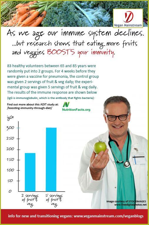 Vegan Mainstream - http://www.veganmainstream.com/boosting-your-immunity-with-plants-infographic