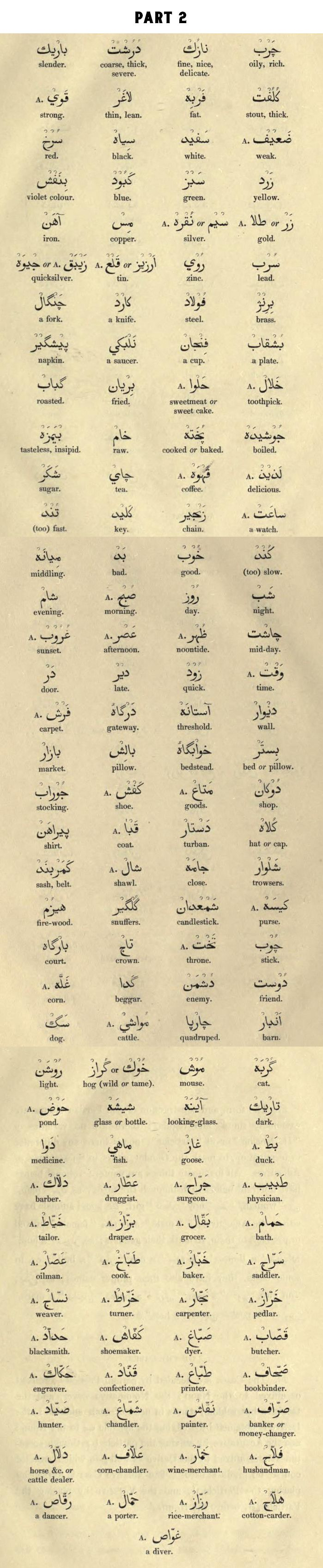 """Part 2 of Significant Words, From """"A grammar of the Persian language. To which are subjoined several dialogues; with an alphabetical list of the English and Persian terms of grammar, and an appendix on the use of Arabic words"""""""
