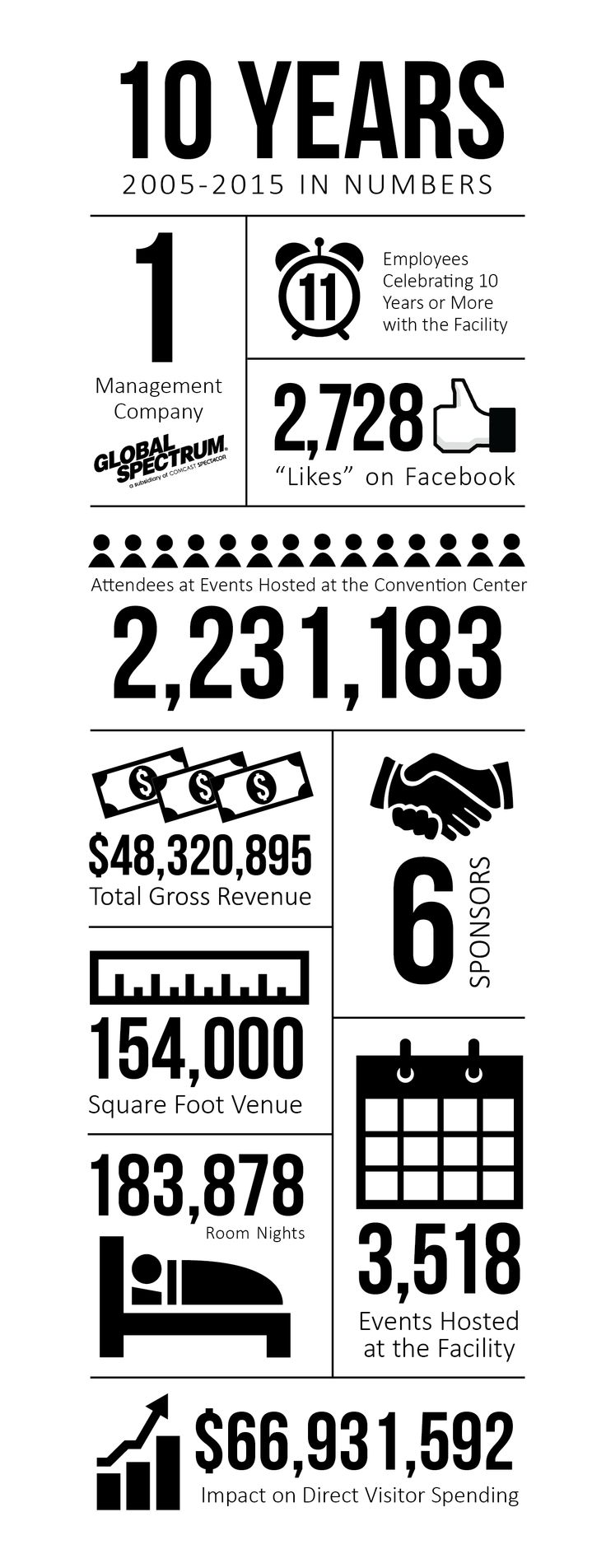 Infographic: St. Charles Convention Center Celebrates 10 Years in Numbers.