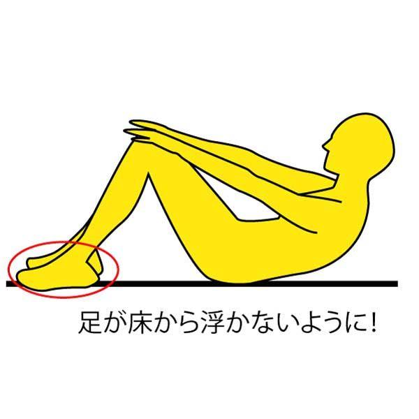 ■やり方 ※画像参照 1.床に仰向けになり、両脚はそろえてひざを曲げます。  2.両手は太ももの上に置きます。  3.勢いをつけないように  ゆっくりと息を  吐きながら上半身を  起こしていきます。  4.両手を太ももの上から  ひざに向かってスライド  させていき、手の平が  ひざの上にくるところで  止てゆっくり元に戻ります。  ※画像参照  これをまずは10回×3セット。 慣れてきたら30回を目標に回数を上げていきましょう!