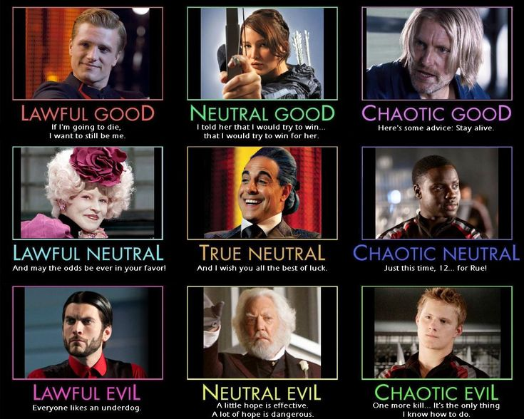 18 best Alignment Charts images on Pinterest | Charts ...