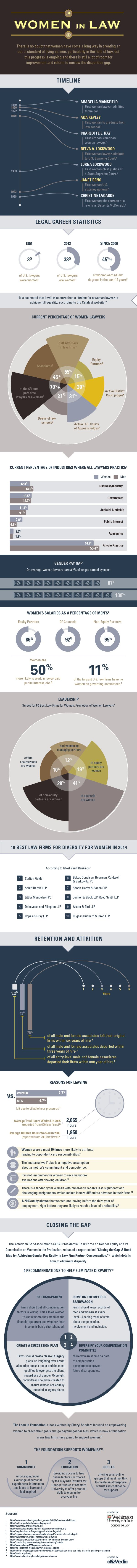 This infographic provides the history of women in law and will provide me with role models for my future career.