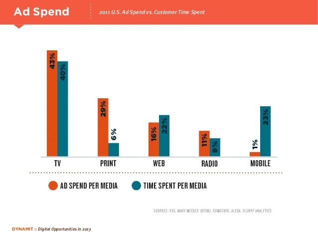 Ad spending across channels. 5 Digital Trends for 2013 - Dynamit