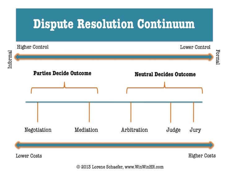 best odr images conflict resolution alternative  adr in the workplace alternative dispute resolution continuum