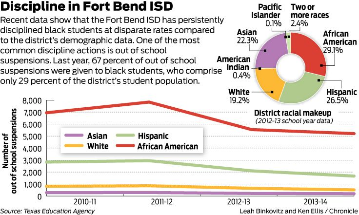 SO THIS IS WHY?!?!? I Interesting Fort Bend ISD media.