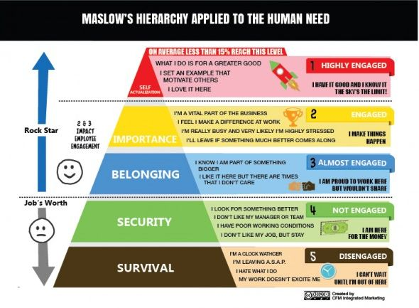 leadership implications of maslows hierarchy of needs The basic idea of maslow's hierarchy of needs is that our needs are constantly changing as one need is met,  as a leadership professional,.