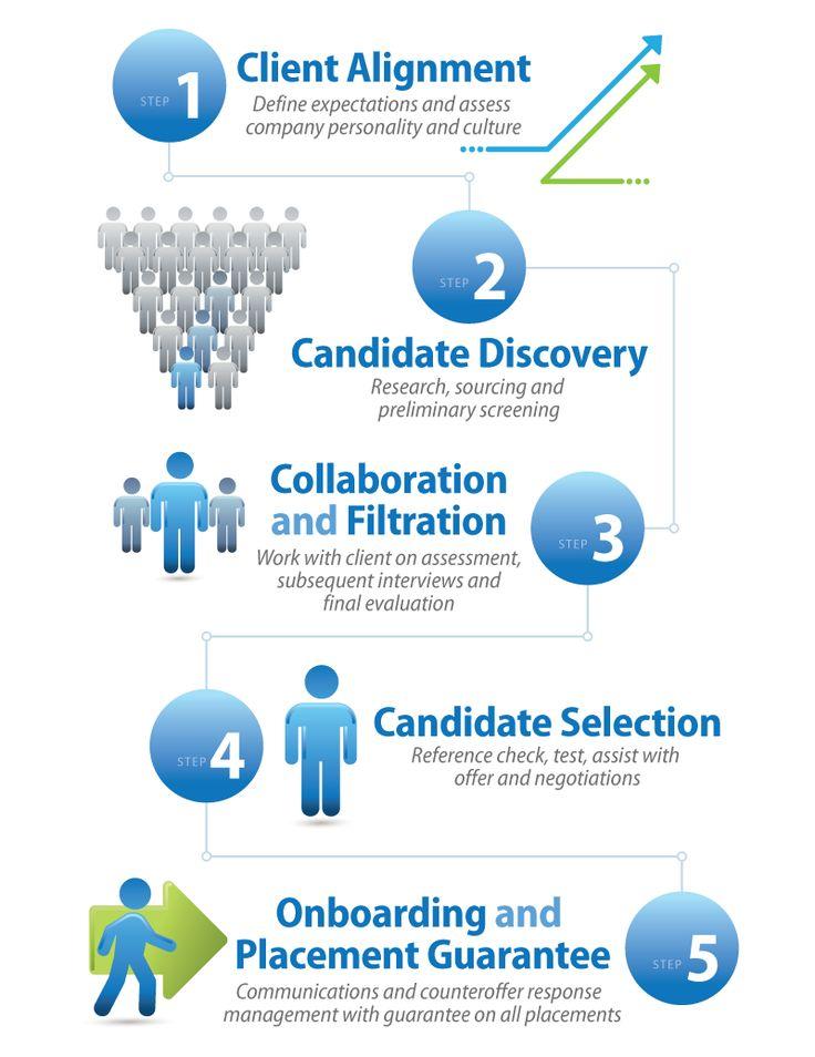 Более 25 лучших идей на тему «Marketing recruitment agencies» на - digital marketing job description
