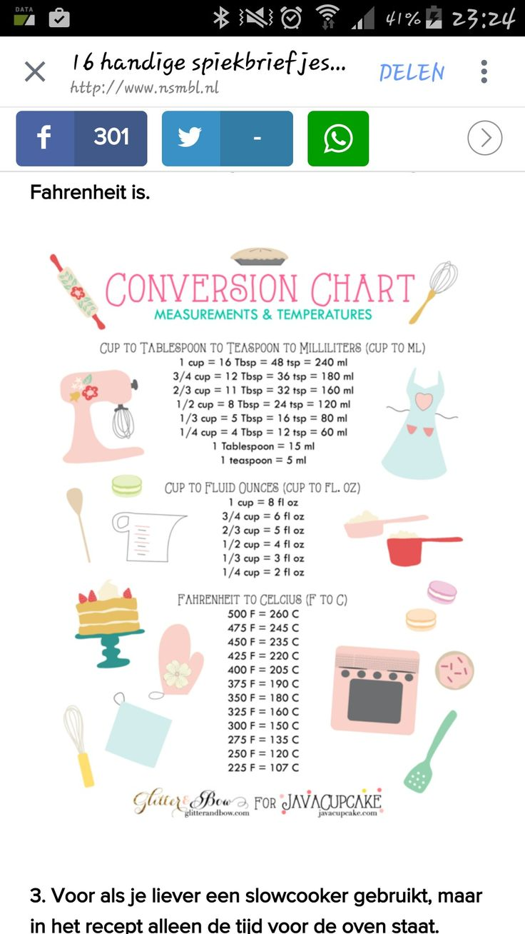 9 best koken images on pinterest cooking food foods and menu these charts include imperial and metric conversions for basic baking ingredients measurements and temperatures nvjuhfo Image collections