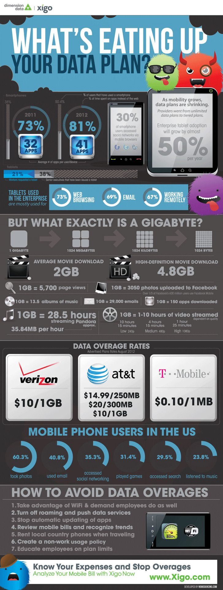 Amerika'da #Data Kullanım Miktarları ve Fiyatları #infographic #infografik