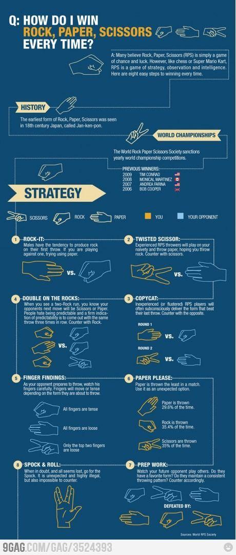 Rock Paper Scissors: Idea, I Win, Rocks Paper Scissors, Rock Paper Scissors, Funny, Random, Win Rocks, Things, Infographic