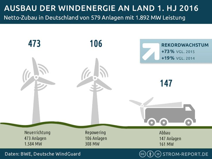 13 best Infografik Wind - Windenergie images on Pinterest | Germany ...