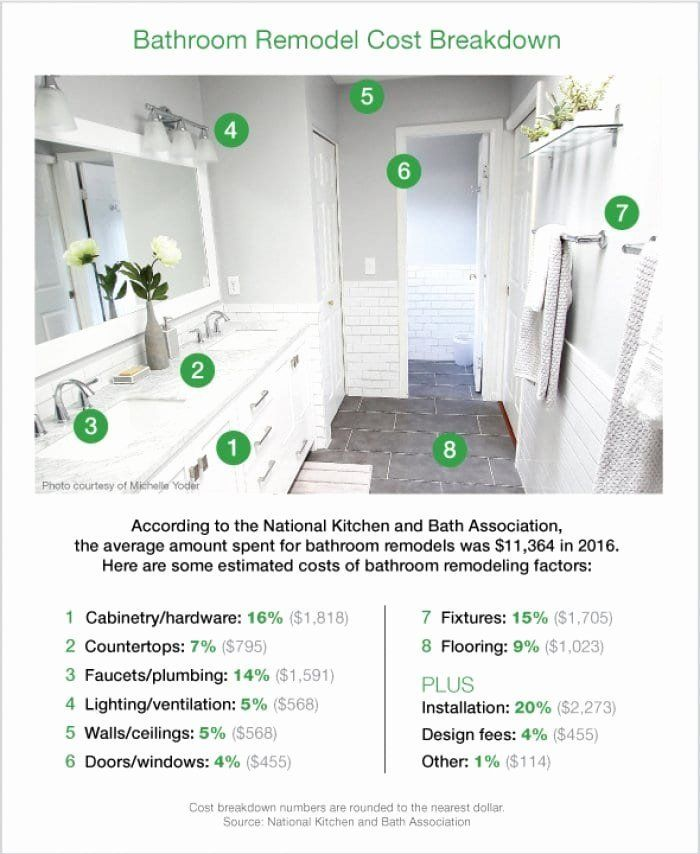 Dimensions Of A Master Bathroom Elegant How Much Does A Bathroom Remodel Cost In 2020 Bathroom Cost Bathroom Remodel Cost Bathroom Renovation Cost