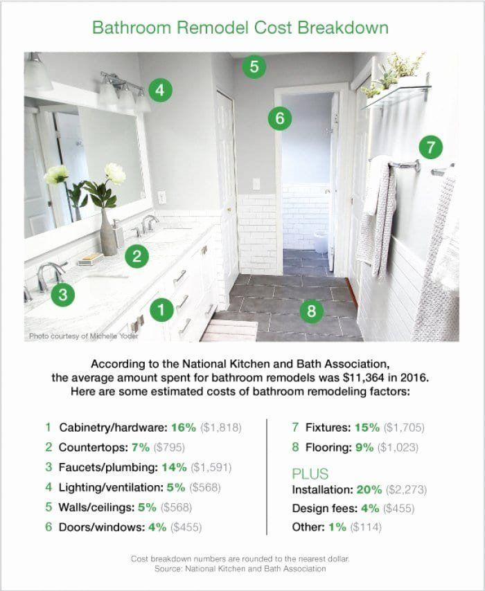 Dimensions Of A Master Bathroom Elegant How Much Does A Bathroom Remodel Cost In 2020 Bathroom Remodel Cost Bathroom Cost Average Bathroom Remodel Cost