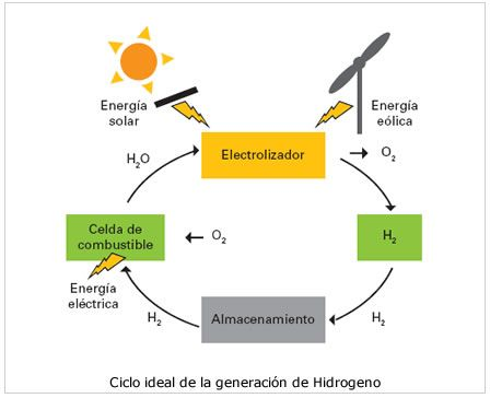 Hidrogeno: celdas de combustible, motores de hidrógeno