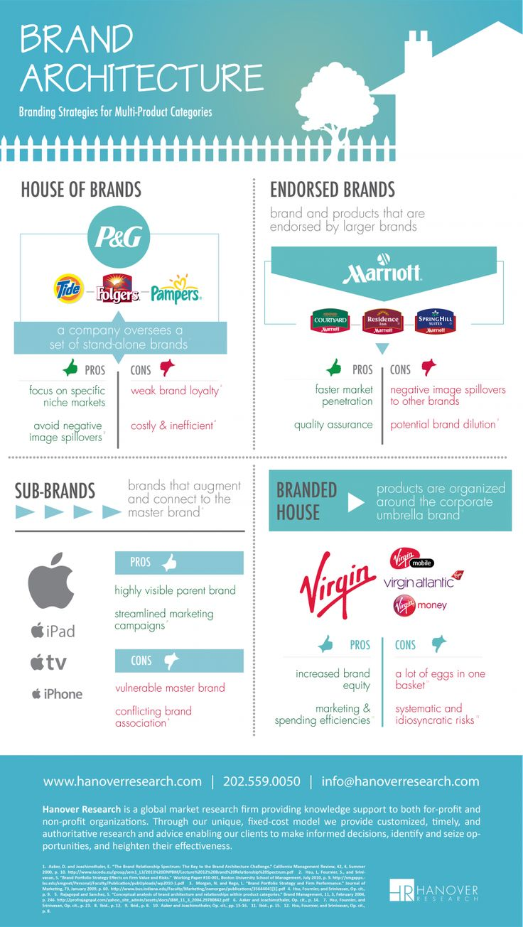 Branding Strategies for Multi-Product Categories