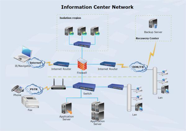 16 best Network Diagram images on Pinterest Role models - emc storage engineer sample resume