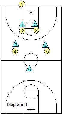 the long other and be ready on pinterest : half court press diagram - findchart.co