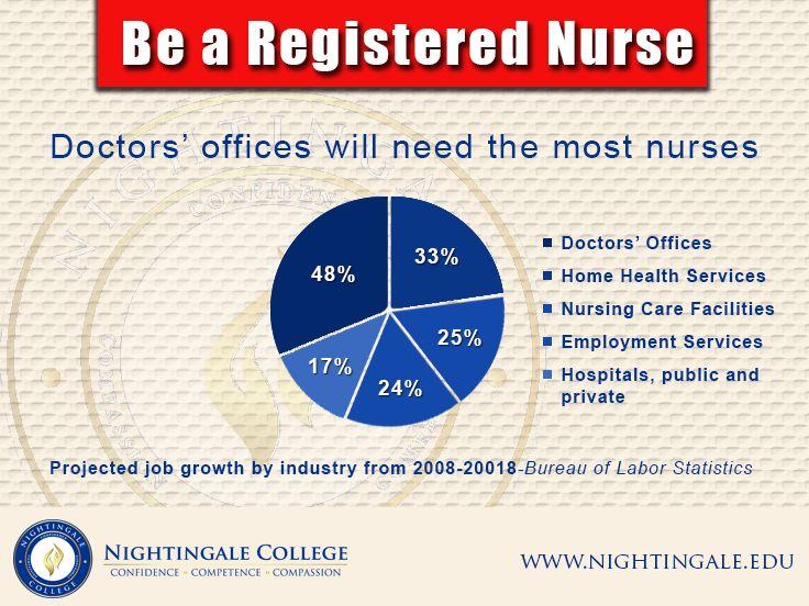 25 best Become a Nurse images on Pinterest Nursing schools - doctors office nurse sample resume