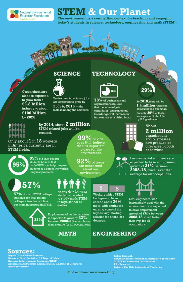 Interesting infographic (Using the Environment to Drive Interest in STEM: Focus on sustainability underscores the importance of science, technology, engineering and mathematics.)